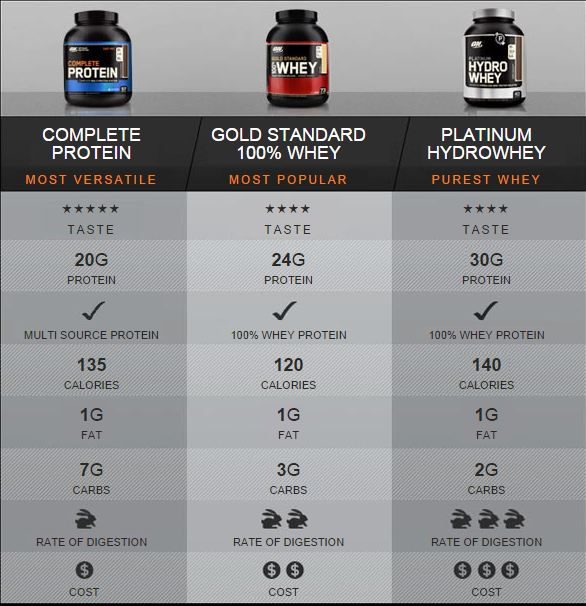complete-gold-hydrowhey