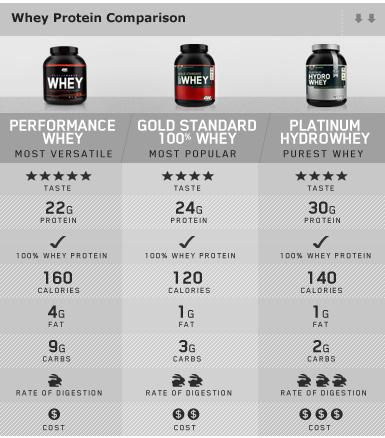 whey-protein-comparison